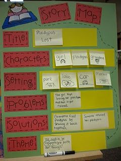 Story Map - activity after reading a story: title, characters, setting, problem. resolution  Can be used on blackboard or whiteboard, can use post-it & simple drawings for younger grades