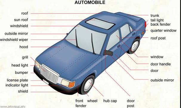 اسماء قطع و أجزاء السيارة بالانجليزي شرح بالصور Car How To Speak French Ahg Badge