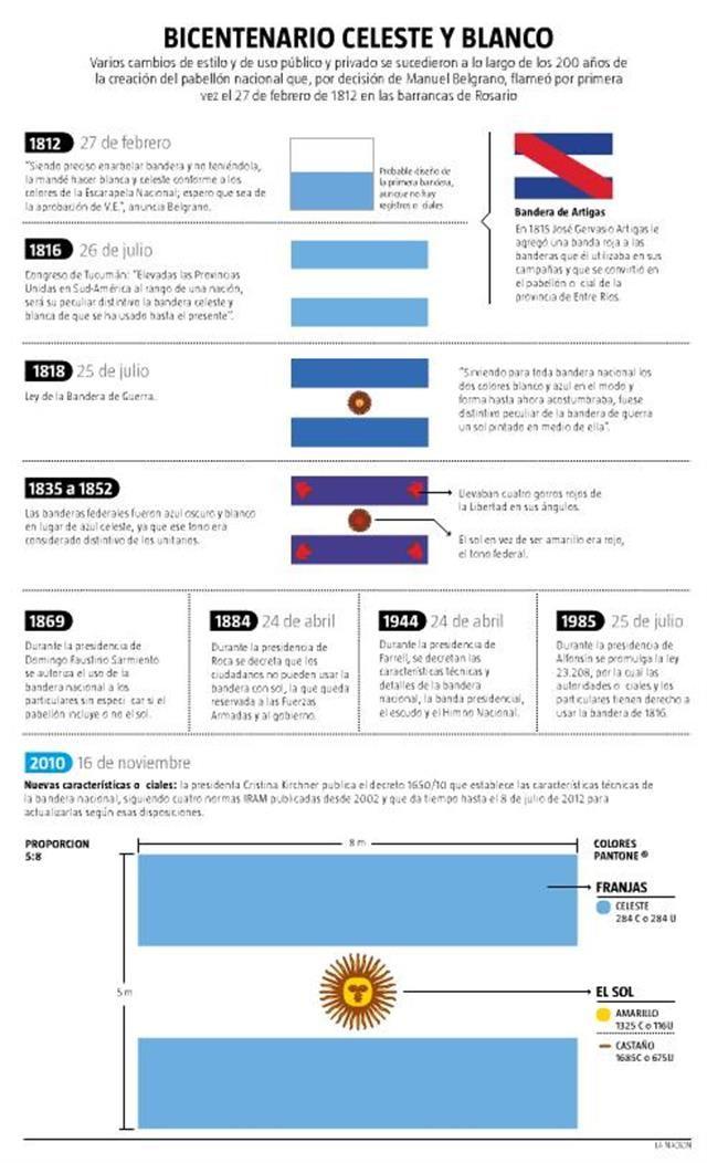 Un Bicentenario En Celeste Y Blanco Bandera Nacional Argentina Historia De La Bandera Historia De La Educacion