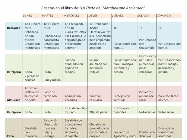 plan de comidas para la dieta del metabolismo acelerado