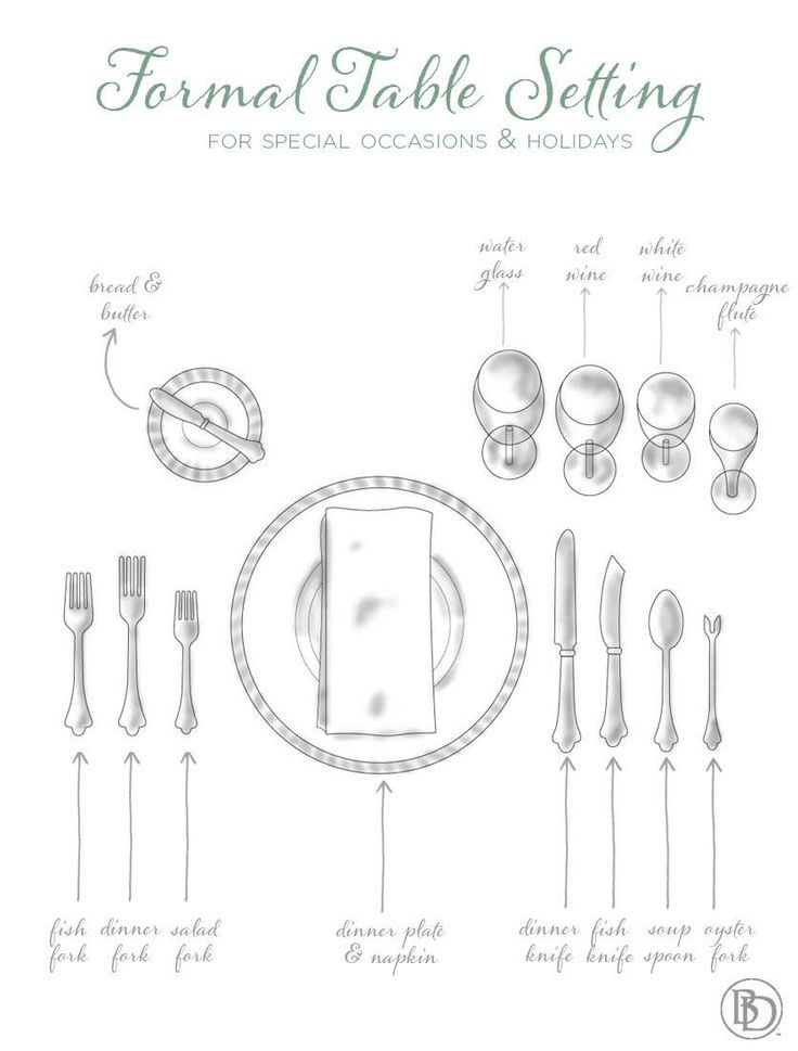 Reference this guide to setting the table for formal occasions for a quick table setting how-to!  sc 1 st  Pinterest & Pin by Wendy Messick on Entertaining | Pinterest | Etiquette Table ...
