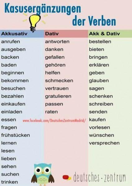 Einladen Verb Mit Akkusativ Oder Dativ Deutsch Lernen Deutsch Lernen