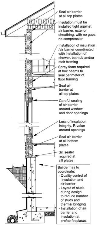 Great tips for sealing air openings in wood framed - Exterior wall construction details ...