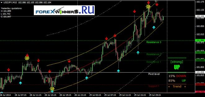 Trend Power Strategy Forex Winners Free Download Forex