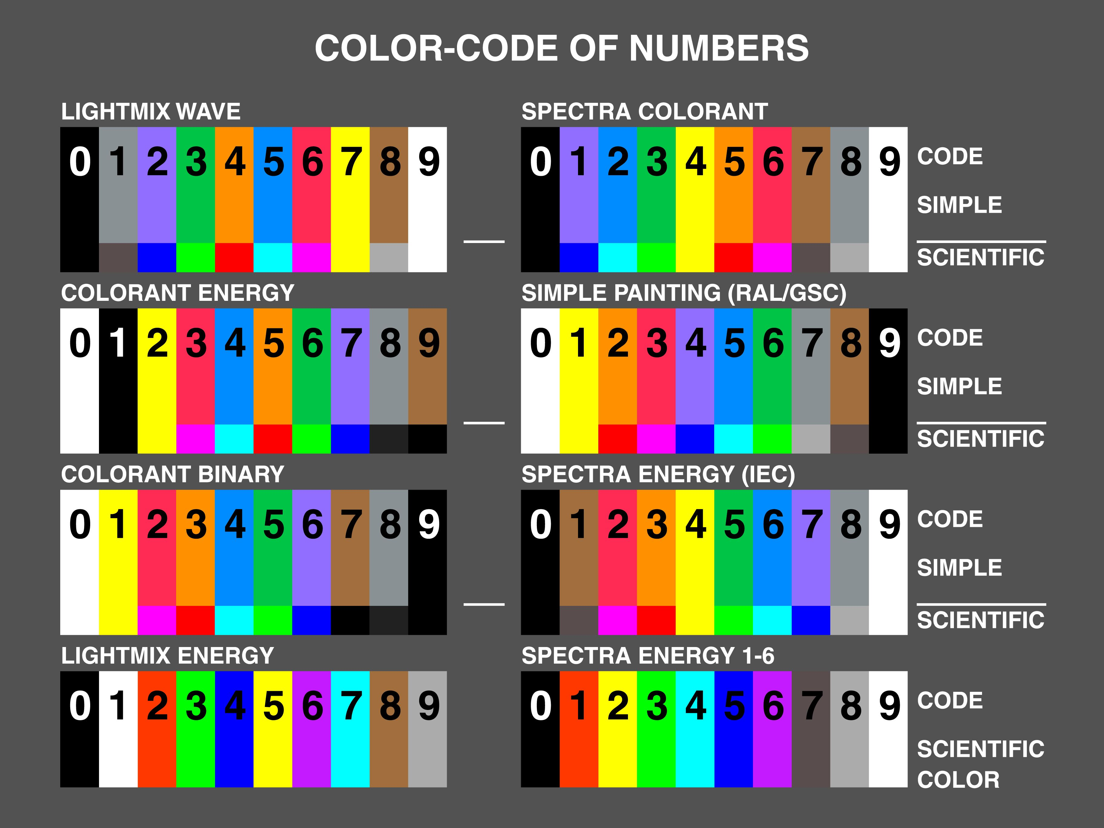 Farbcode Zahlen Color Code Of Numbers In 2020 Farben Autolack Painting