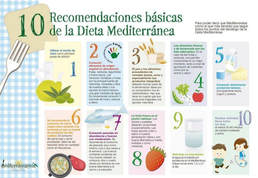Menu dieta mediterranea para adelgazar detalladas