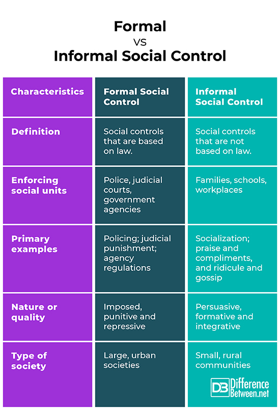 Difference Between In 2021 Social Control Social Learning Theory Learning Theory