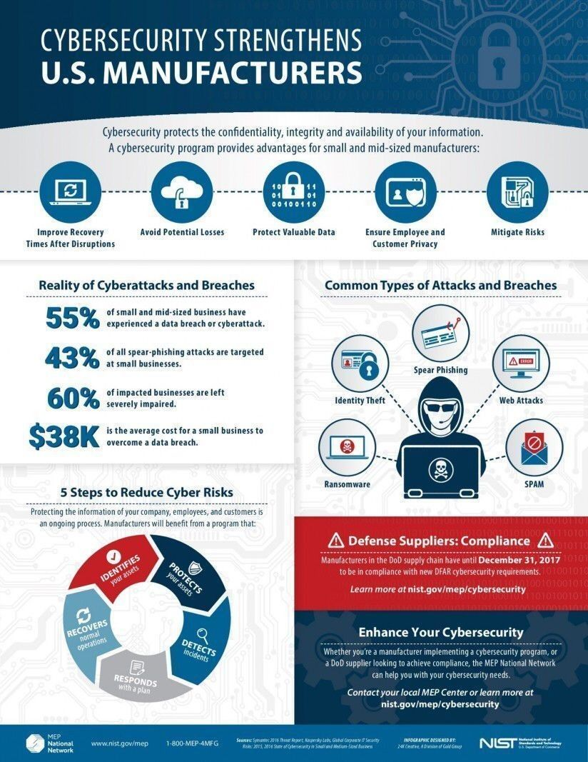 Pin By Dan Williams On Cyber Security Cyber Security Cyber Attack Cyber Security Program