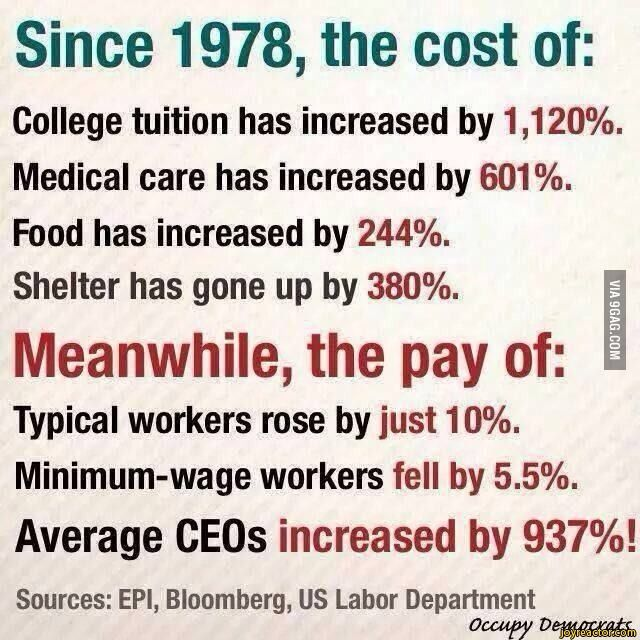 Since 1978, the cost of:College tuition has increased by ...