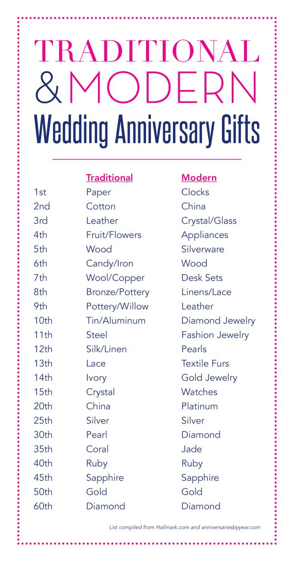 traditional wedding anniversary gifts 10 years