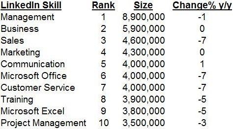 LinkedIn Skills List - top 100 Linkedin Profile Tips Pinterest - skills list
