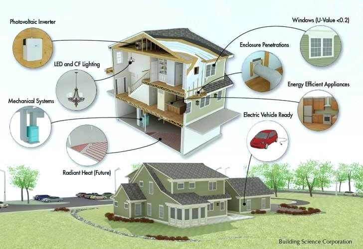Zero energy home design net test house cutaway drawing  green innovation architecture building efficient western also rh pinterest