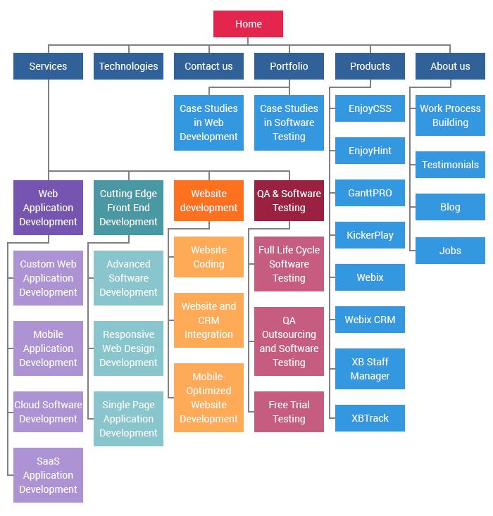 Website Development Process Full Guide In 7 Steps Xb Software Website Development Process Website Development Website Sitemap