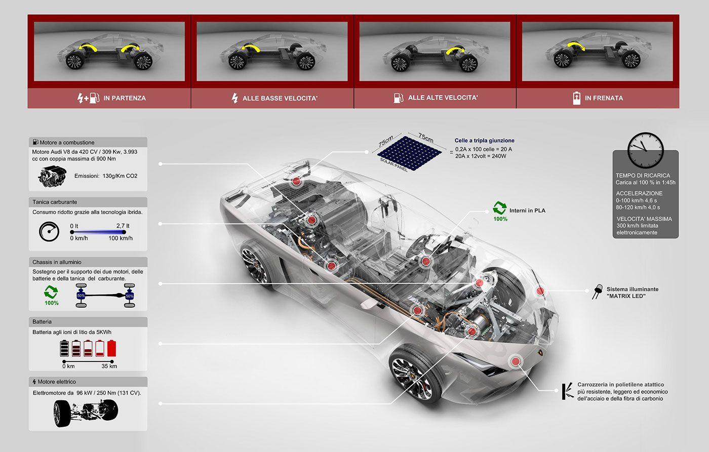 Lamborghini By Marco Schembri Lamborghini Droids Game Props