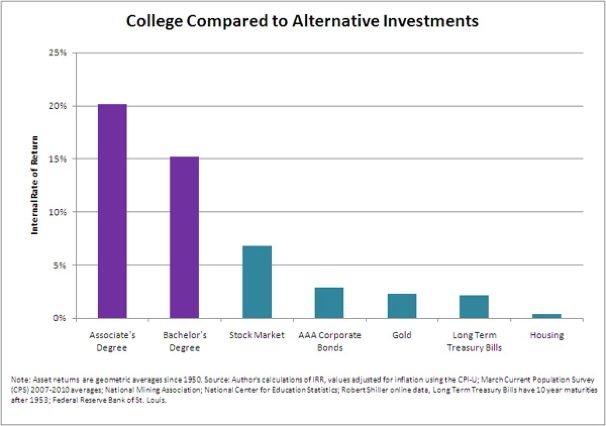 why college isn t for everyone