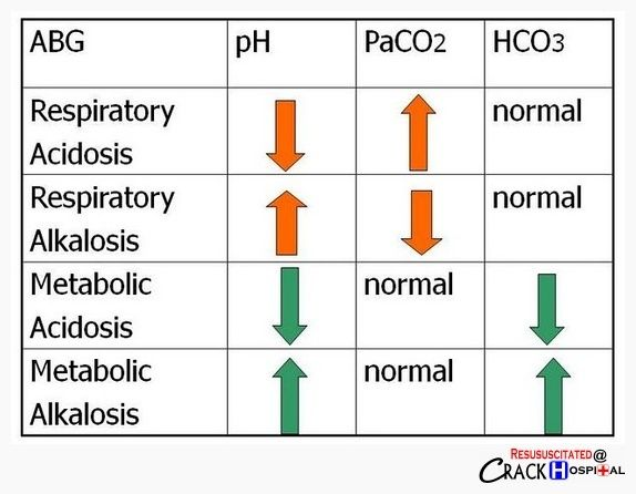 metabolic acidosis and respiratory alkalosis chart - google search, Skeleton