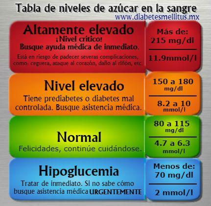 Tablas De Los Rangos De Los Niveles De Azúcar En La Sangre Diabetes Ac Niveles De Diabetes Niveles De Glucosa En La Sangre Recetas Para La Salud