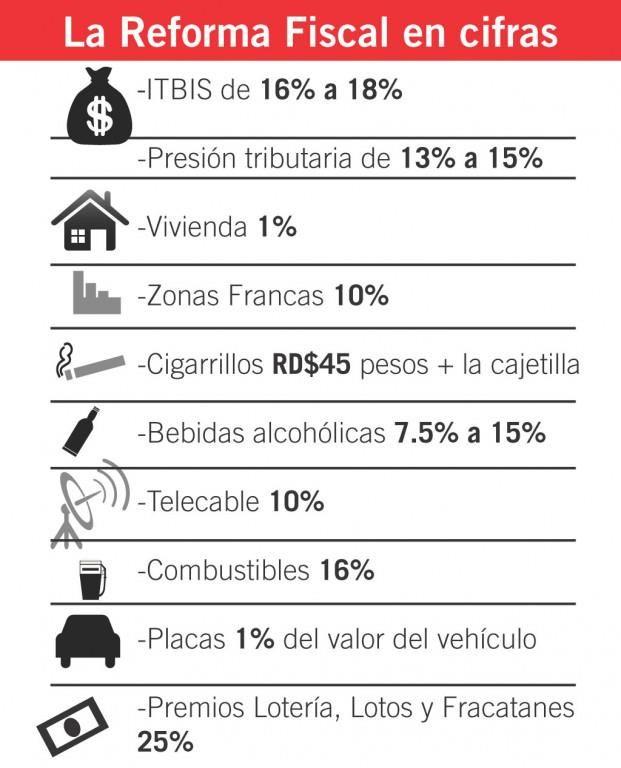La reforma fiscal RD en cifras #infografía