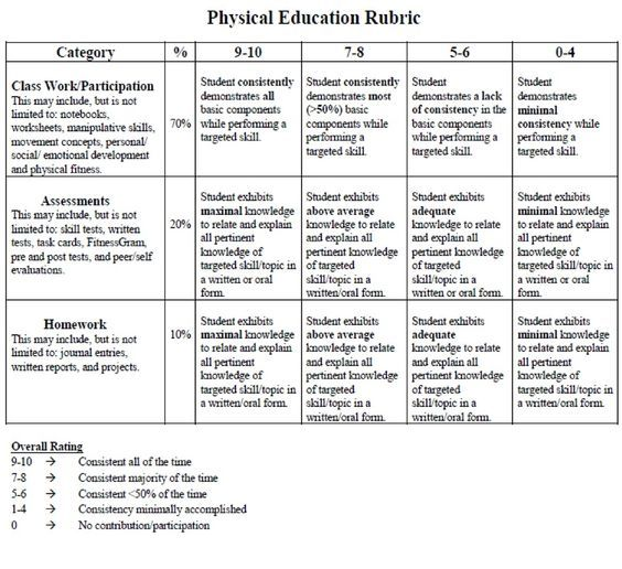 Project Based Learning Physical Education Rubric  Google Search