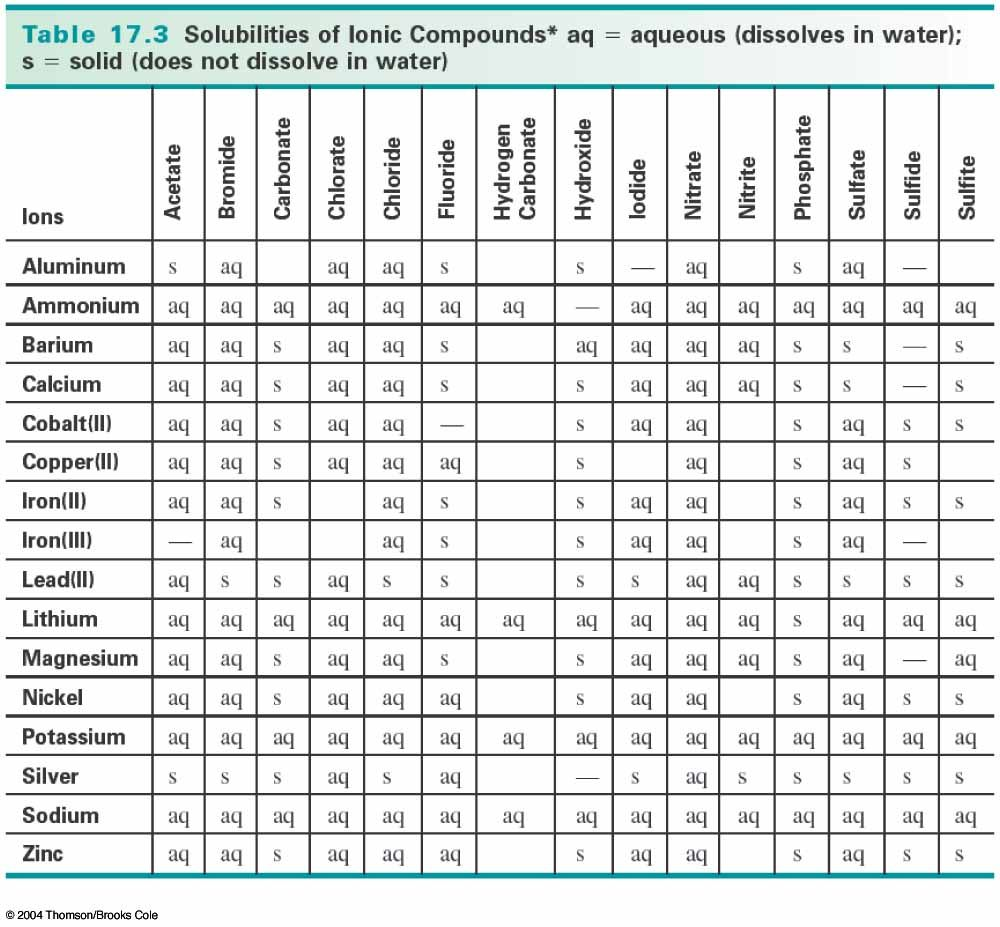 Rule Table Solubility Chart Chemistry Reactions – Solubility Chart