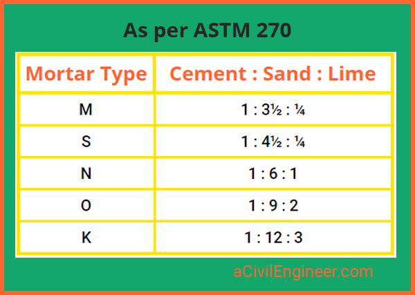 Mortar Mix Ratio Learn Everything About It For Various Masonry Construction A Civil Engineer In 2020 Masonry Construction Civil Engineering Types Of Bricks