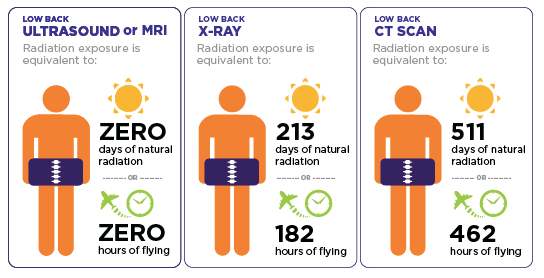 Ct Radiation Radiation Dose Radiation Radiation Exposure