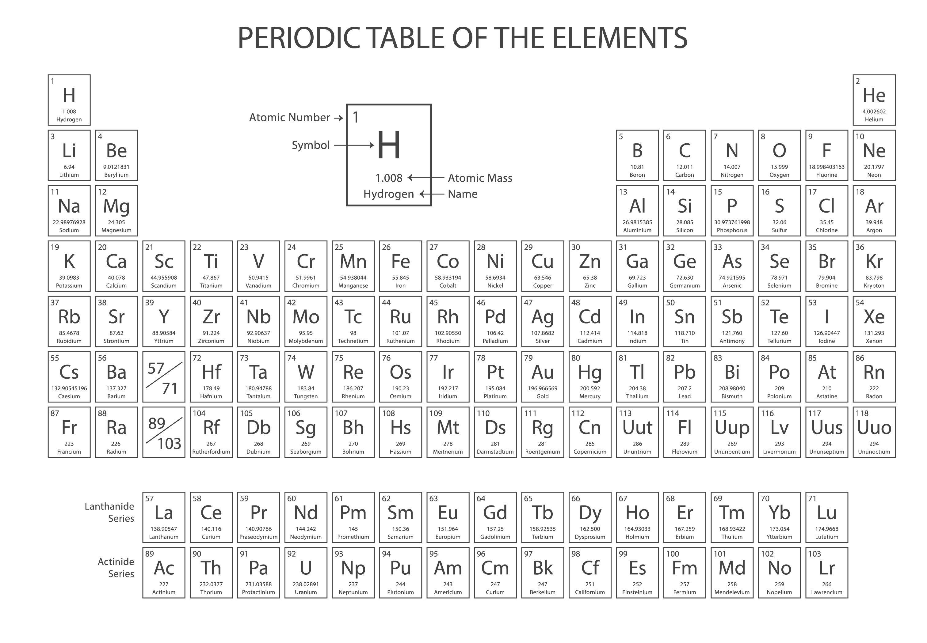 College Periodic Table