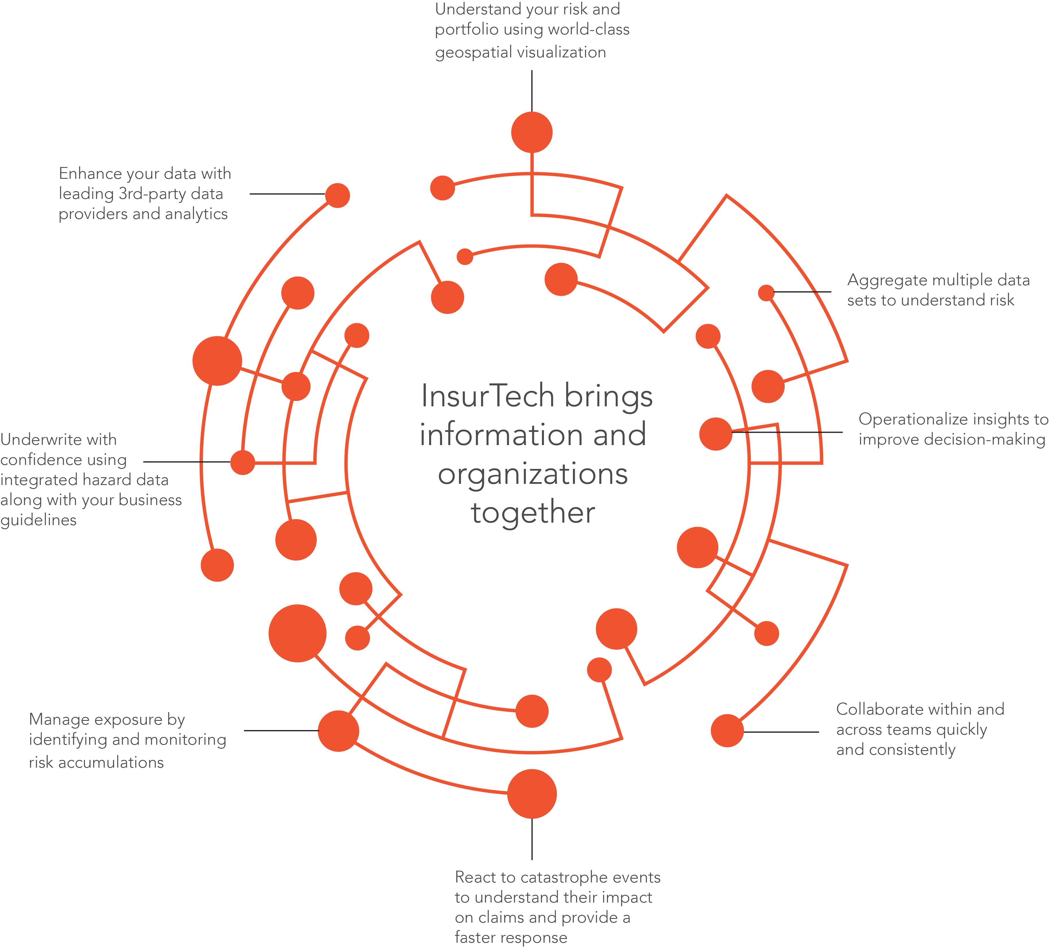 Insurance Intelligence Technology Solutions Visual Analytics