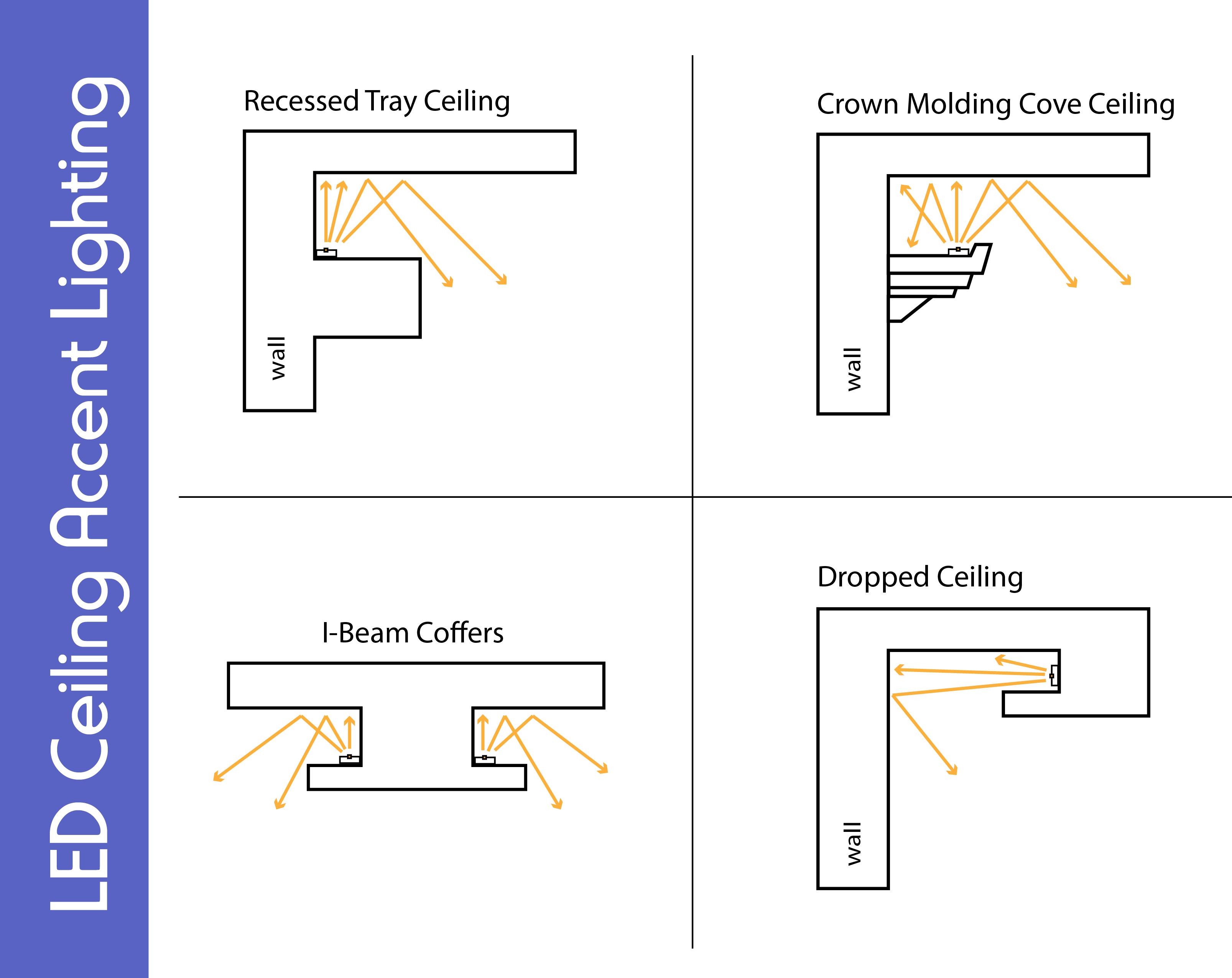 overhead led light diagram house wiring diagram symbols u2022 rh mollusksurfshopnyc com