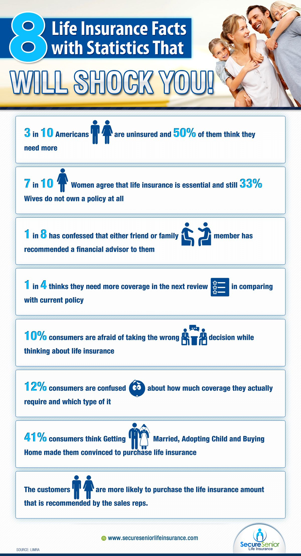 Life Insurance Stats And Facts Is Shown In An Infographic You