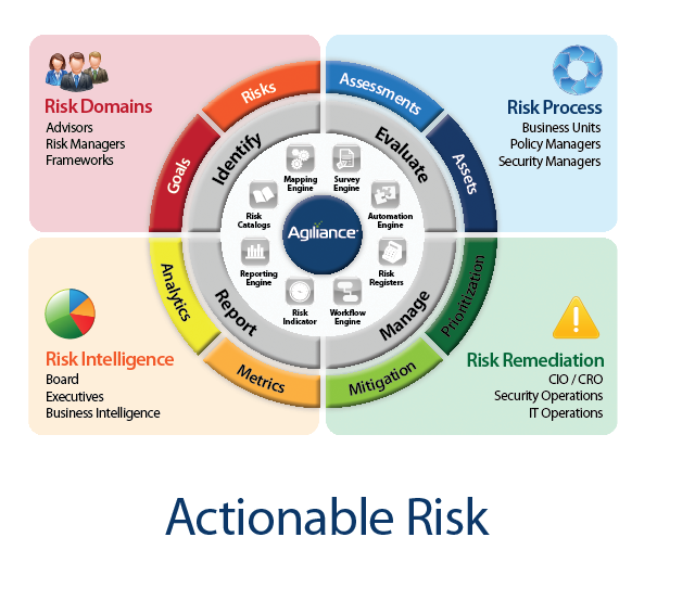 Ars Provide Services For Best Risk Management Plan In Australia