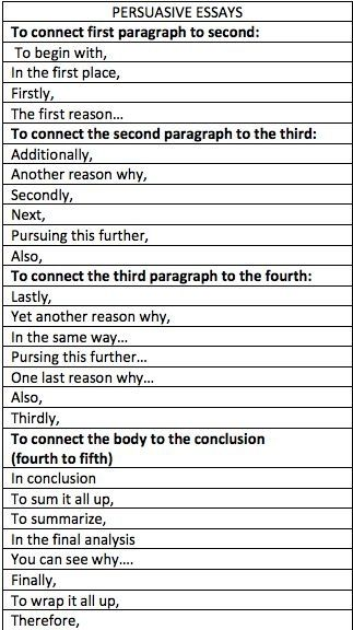 Essay On Health Persuasive Essay Starters Narrative Essay Thesis Statement Examples also Response Essay Thesis Persuasive Essay Starters  Remember  Writing Essay Writing  Example Essay Thesis Statement