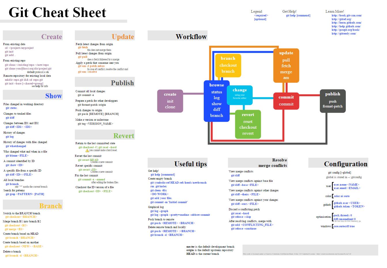 git cheatsheet | Developer | Computer programming languages