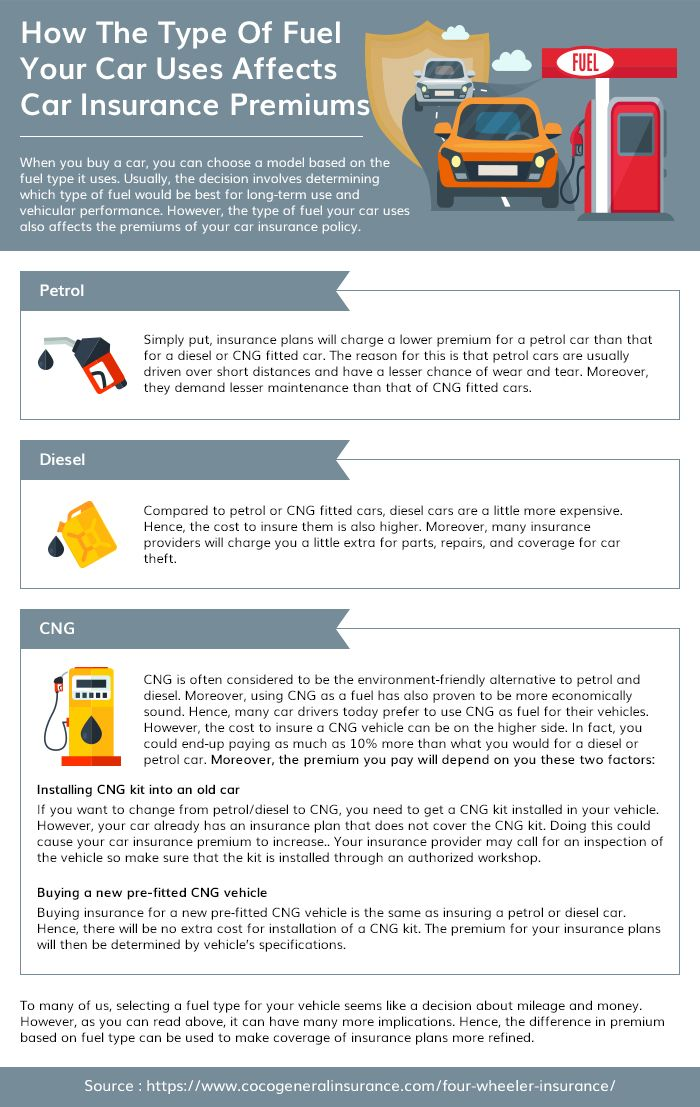 How The Type Of Fuel Your Car Uses Affects Car Insurance ...