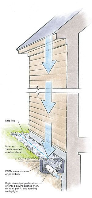 The other options to not having rain gutters i for Rain drainage system