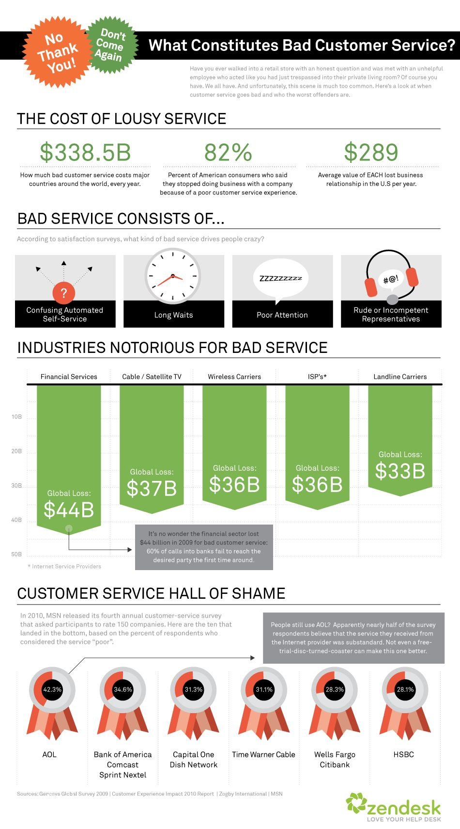 The Cost of Bad Customer Service Bad customer service