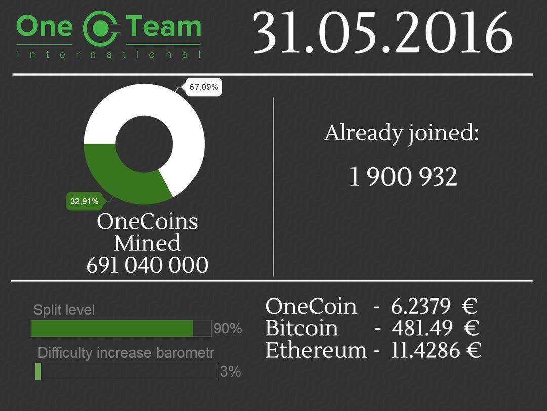 Курс криптовалют onecoin платформа для криптовалюты разработать