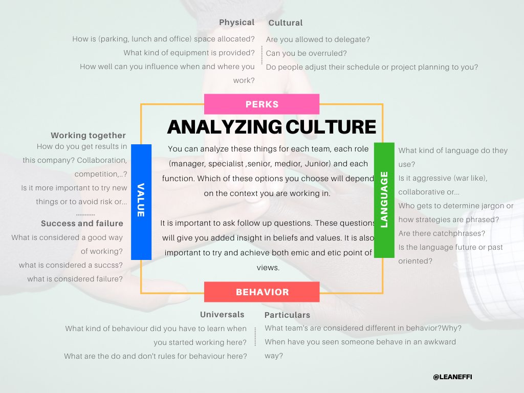 How To Analyze Corporate Culture What Is Anthropology Culture Meaning Anthropology