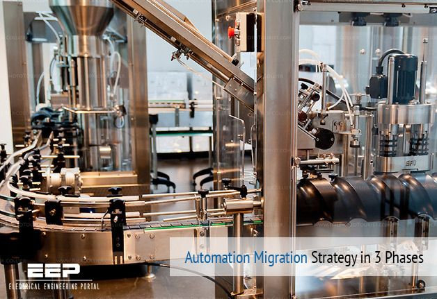 Automation Migration Strategy In 3 Phases Eep Automation Strategies Migrations
