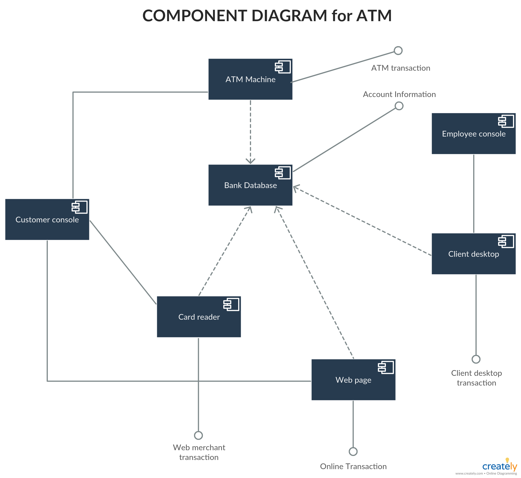 component diagram for atm you can edit this template and create your own diagram creately diagrams can be exported and added to word ppt powerpoint  [ 1820 x 1670 Pixel ]