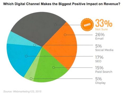 Which Digital channel makes the biggest positive impact on revenue? 300 CMO survey by Webmarketing 123 #infographic