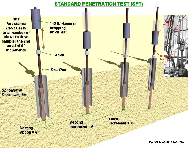 Standard penetration test spt measure of the density of standard penetration test spt measure of the density of granular soils and the malvernweather Gallery