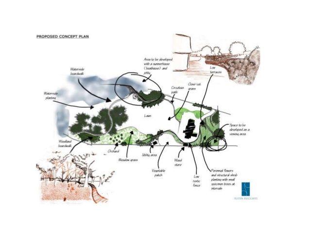 Image result for landscape architecture hand drawing | landscape ...