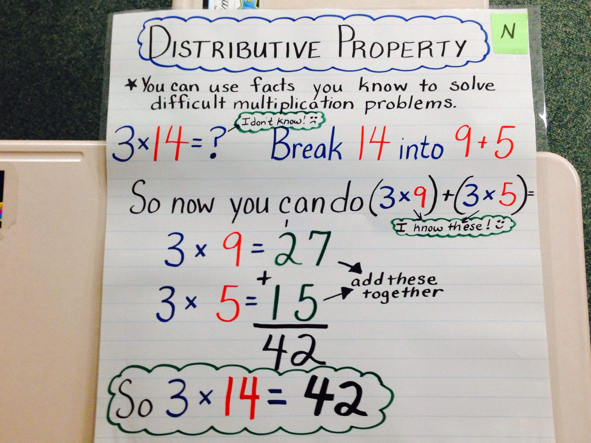 Math Anchor Chart Distributive Property