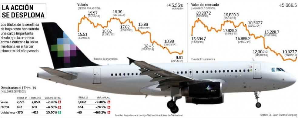 Acciones de Volaris se desploman | El Economista http://eleconomista.com.mx/infografias/2014/05/11/accion-se-desploma