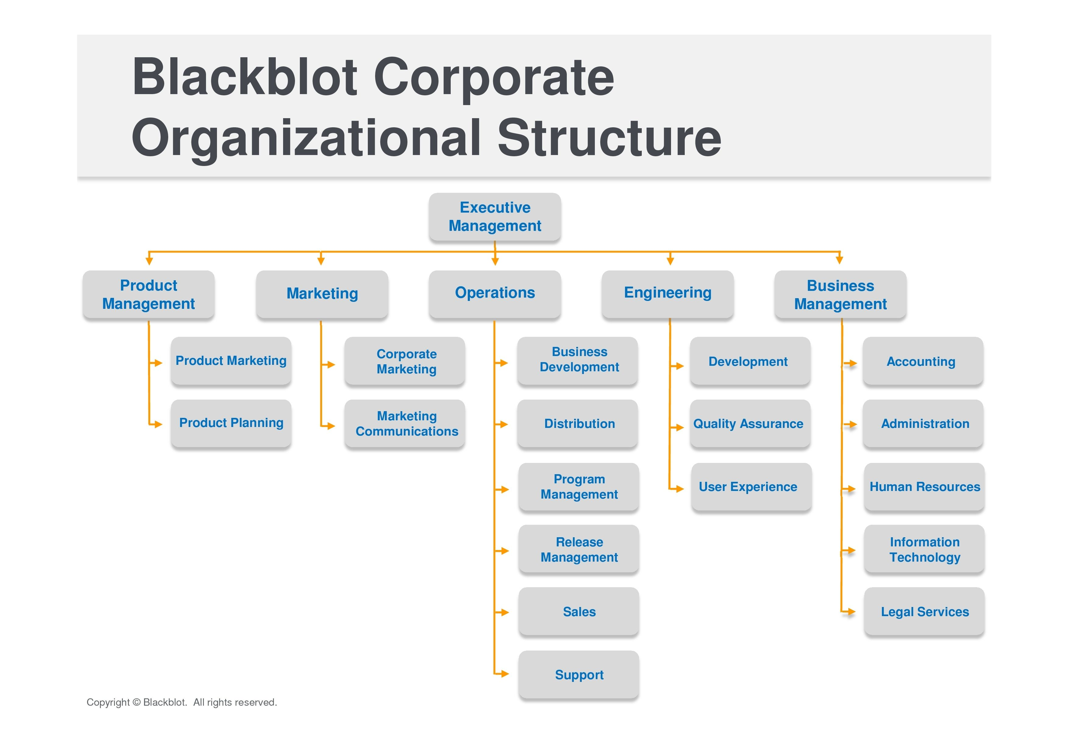 Corporate Organizational Structure Melbourne Bond Back Cleaning ...