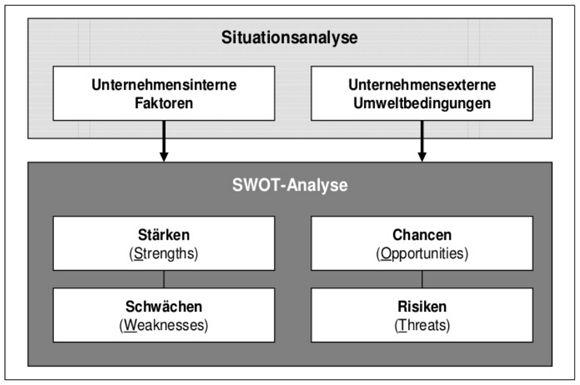 Swot Analyse Definition Dimensionen Kritische Wurdigung Swot Analyse Swot Zeitmanagement