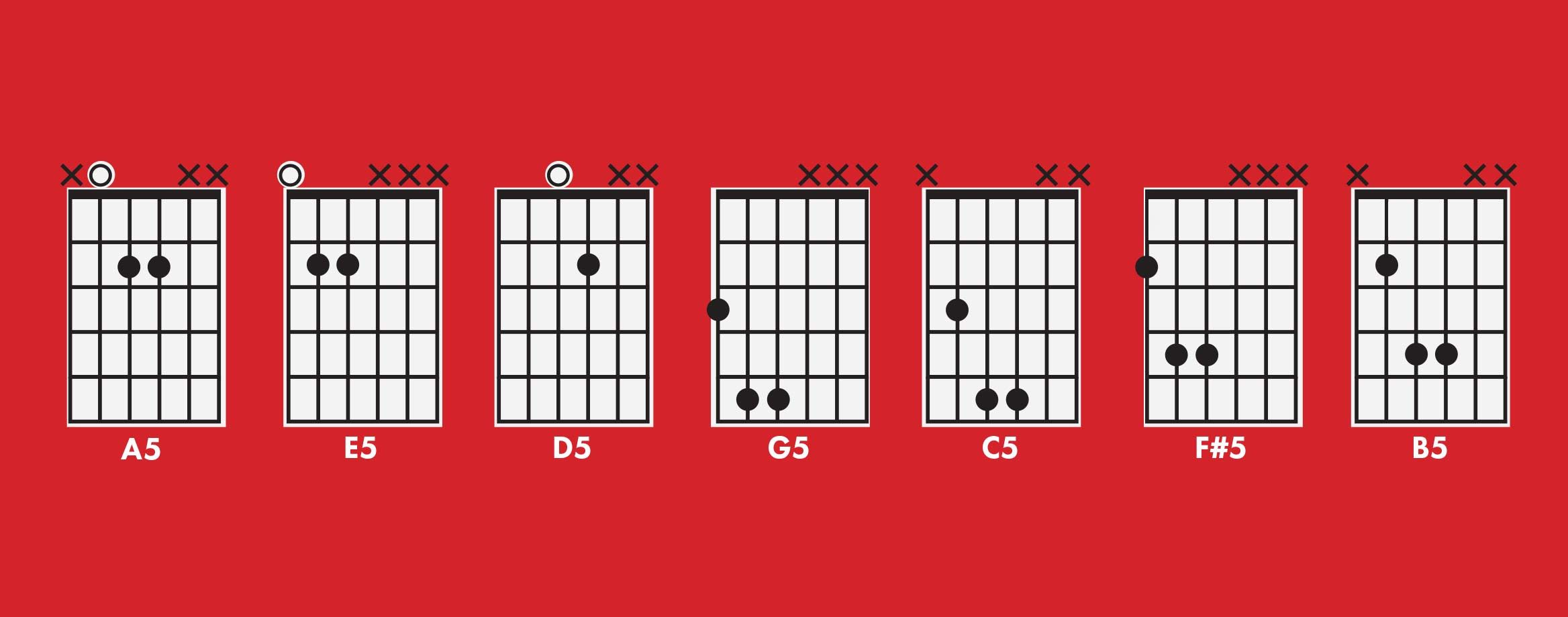 What Is A Power Chord Guitars Pinterest Power Chord And Guitars