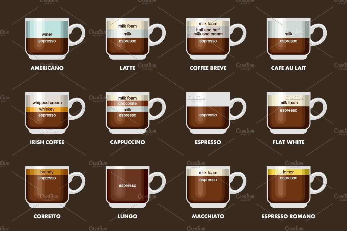 Infographic with coffee types Coffee type, Travel coffee