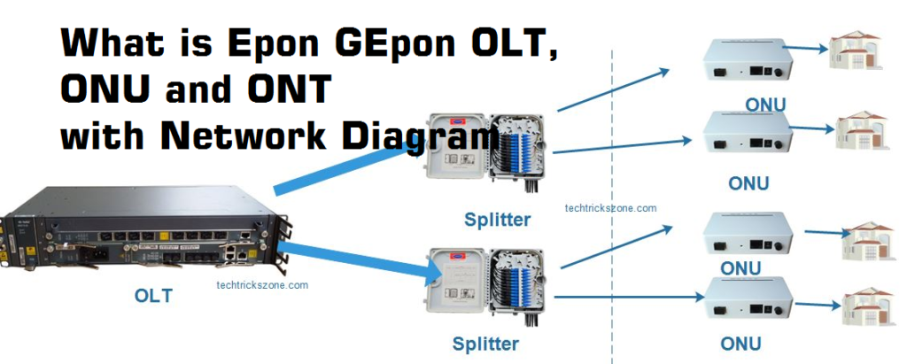 Gepon Olt Configuration For Fiber Network With Ont And Onu
